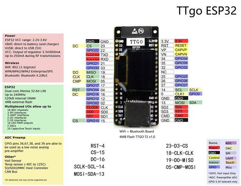 Wemos TTGO T2 ESP32 0 95 OLED SD Card WiFi + bluetooth Module